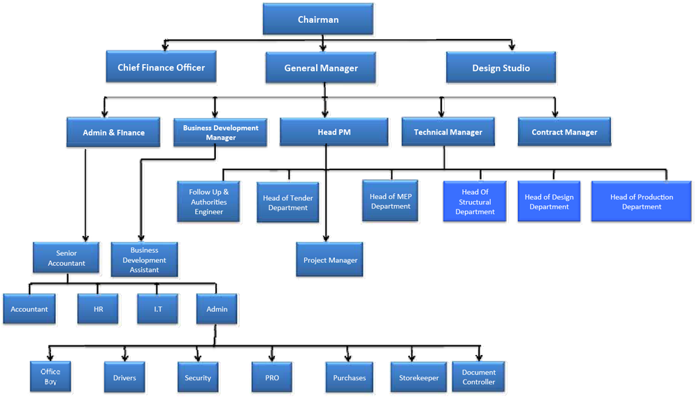 Organizational Structure Clean And Sustainable Renewable